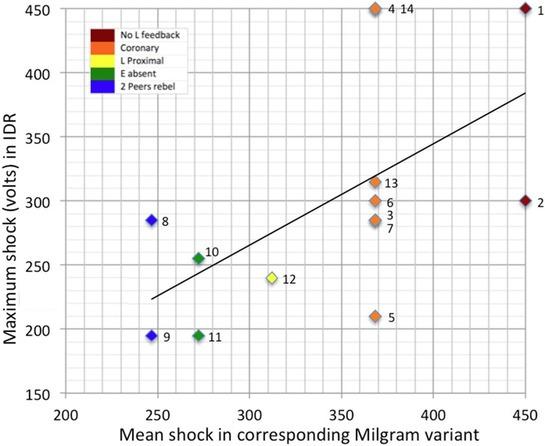 Resultados Haslam, Reicher y Millard (2015)